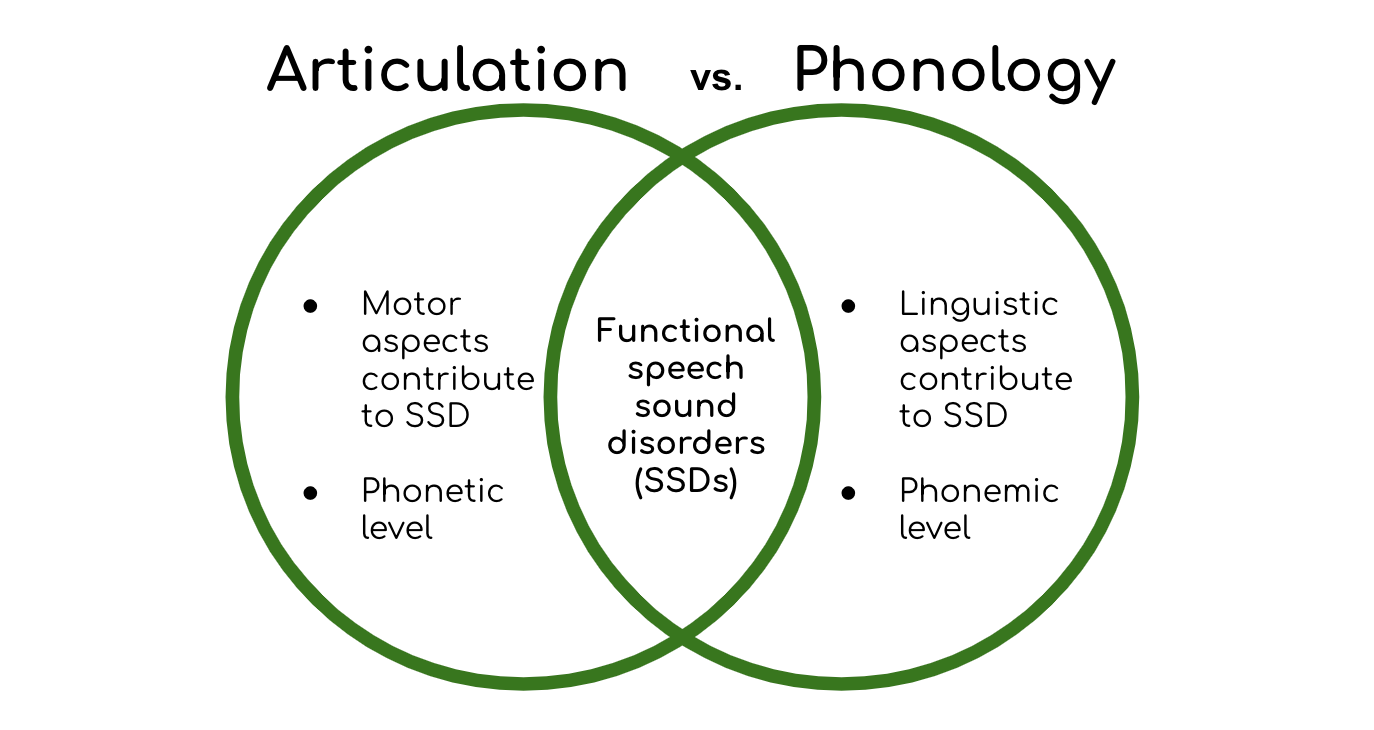 Articulation vs. Phonology