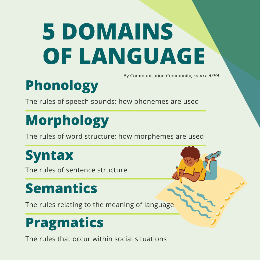5 Domains of Language: Best of Therapy Tools! February 2021